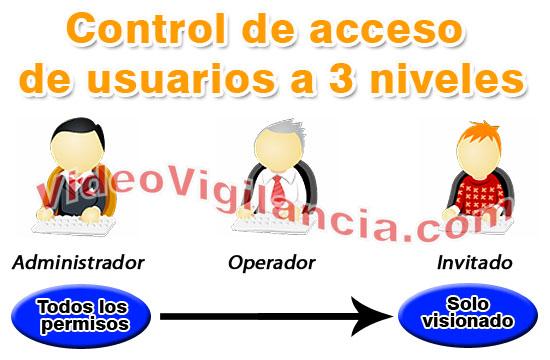 3 niveles de acceso para mayor control de uso de la cámara.