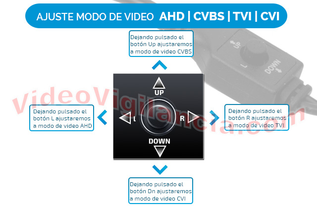4 formatos de vídeo distintos.